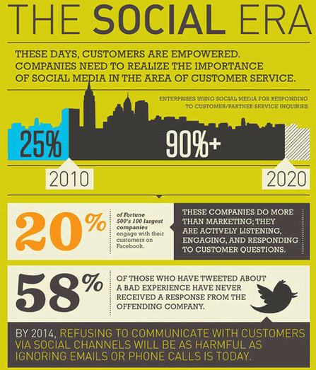31 Sensational Social Media Marketing and PR Stats and Facts | social media | Scoop.it