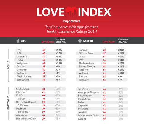 Love Index: Great Brands Still Don't Get Mobile - Business 2 Community | Digital-News on Scoop.it today | Scoop.it