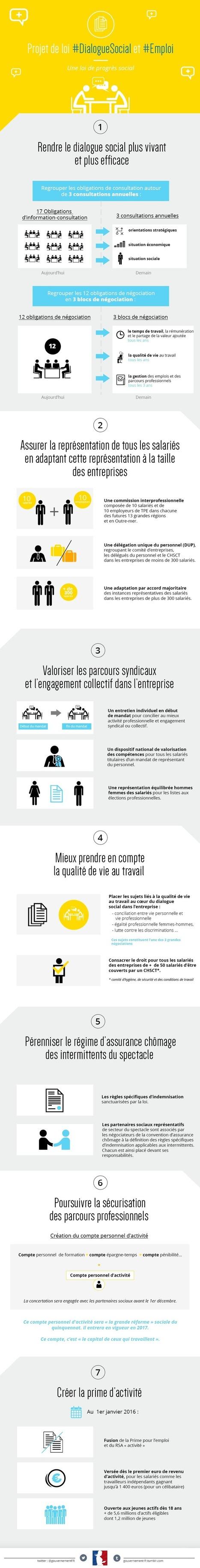 Le projet de loi relatif au #DialogueSocial et à l'#Emploi [infographie] | Entretiens Professionnels | Scoop.it