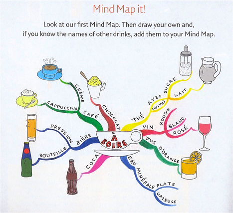 """""""Mind Map it !"""" 