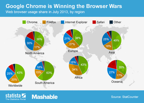 A better web with Google's Chrome browser | Principal and Educator | Scoop.it