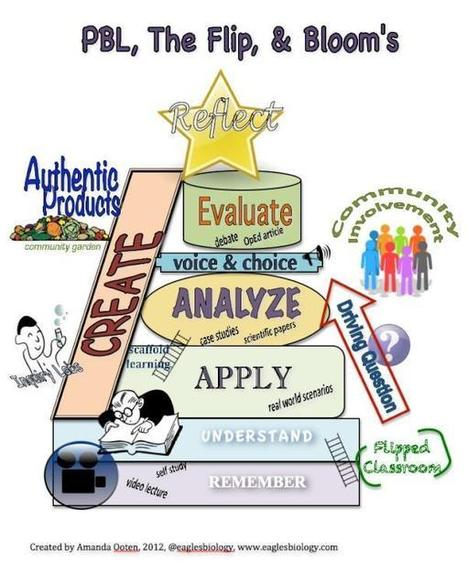 blooms taxonomy | Kristina Hollis | 4 EDUC 644 | Scoop.it