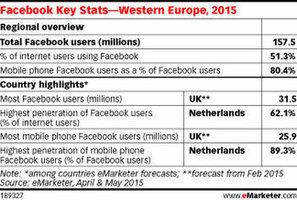 Facebook attire désormais près de 157,5 millions d'Européens | Bib & numérique | Scoop.it