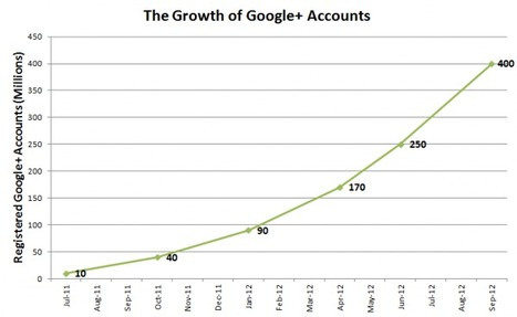 "Google+ Reaches 100 Million ""Social Network"" Users (& How This Is Different From Past Milestones) 