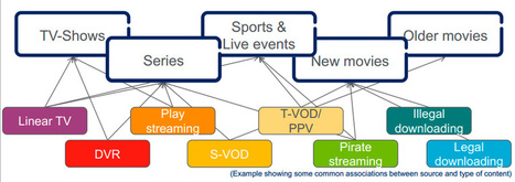 TV e Mídia: qual o comportamento do usuário ao assistir vídeos   T&ED   Scoop.it