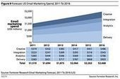 A Look Into Email Marketing Trends for 2013 - Be Relevant! Email Marketing Blog | E-MARKETING | Scoop.it