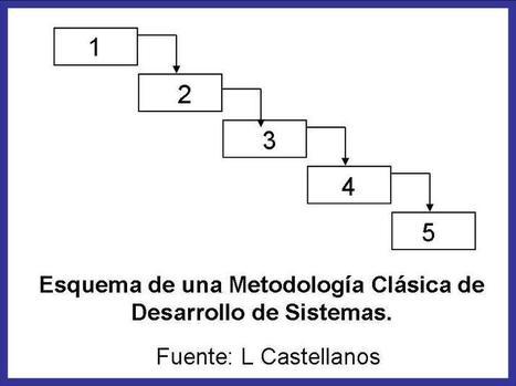 Metodologías para el Desarrollo de Sistemas de Información | Elementos de los SI | Scoop.it