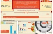 [Infographic] The Mobile Industry in Numbers | | Beyond Marketing | Scoop.it