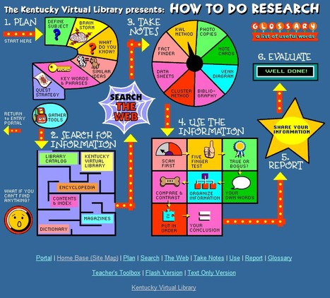 A Must See Graphic on How to Do Research ~ Educational Technology and Mobile Learning | e-Leadership | Scoop.it