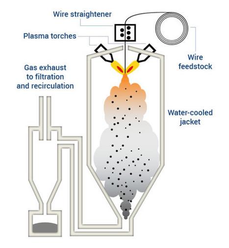 AP&C's Third Plasma Atomization Reactor Put Into Service > ENGINEERING.com   Metal additive manufacturing   Scoop.it