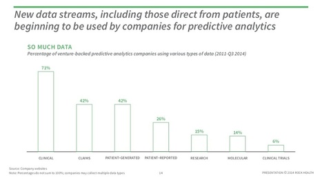 Making predictive analytics part of healthcare requires moving past these ... - MedCity News | Analytics for the CMO & CIO | Scoop.it