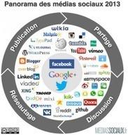 [Infographie] Panorama des médias sociaux | Ma timeline | Scoop.it