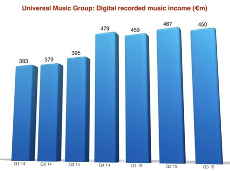 UMG digital income falls by $18m - Apple Music blamed for surprise dip - Music Business Worldwide | Veille musique, industrie musicale | Scoop.it