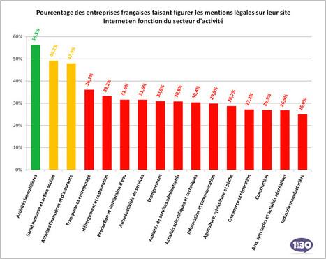 Seulement 30% des entreprises font figurer les mentions légales sur leur site | Création de site Web sur Toulouse | Scoop.it