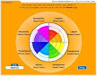 learning styles diagram | Elementary Education- Aspect 1 | Scoop.it