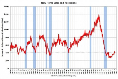 Housing-led recovery will take time | Inman News | real estate investors | Scoop.it