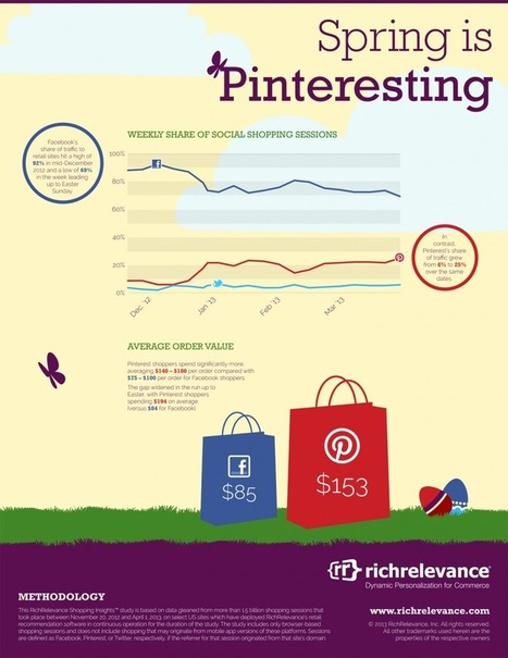 Pinterest Chips Away at Facebook's Commerce Referrals: Infographic - SocialTimes | Pinterest | Scoop.it
