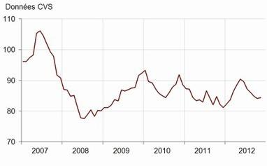 Insee - Indicateur - En novembre 2012, la confiance des ménages est stable   ECONOMIE ET POLITIQUE   Scoop.it