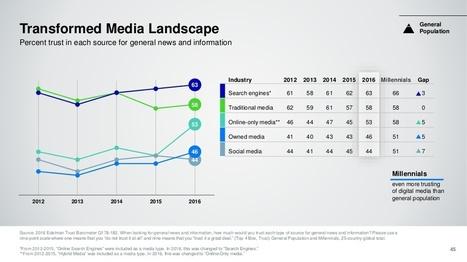 Più Fiducia in Google che nei Media Tradizionali - DataMediaHub | Giornalismo Digitale | Scoop.it