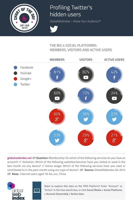 Pourquoi 36% des visiteurs de Twitter n'ont pas de compte Twitter ? | Geeks | Scoop.it