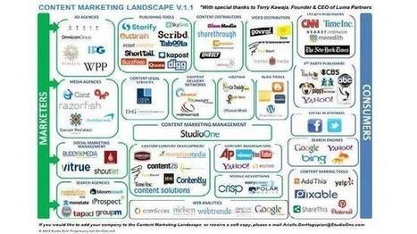 Cómo medir tu estrategia de Marketing de Contenidos | Links sobre Marketing, SEO y Social Media | Scoop.it
