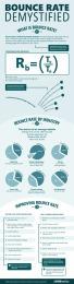 Le taux de rebond démystifié | Marketing ou Marketing 2.0 | Scoop.it