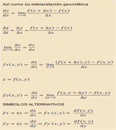 4.4 Derivadas parciales de funciones de varias variables y su interpretación geométrica | Calculo Vectorial | Scoop.it