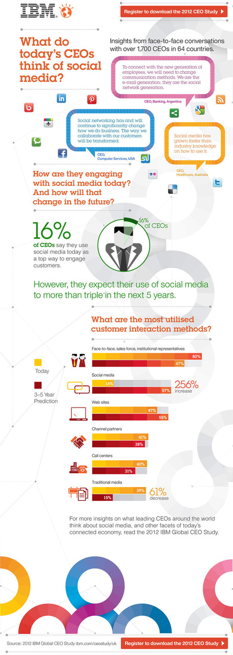 What Do CEOs Think Of Social Media? | AllTwitter | Public Relations & Social Media Insight | Scoop.it