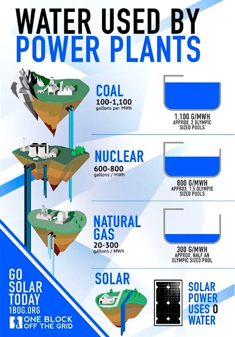 Solar Power Is A Huge Water Saver (World Water Day Infographic) | Sustain Our Earth | Scoop.it
