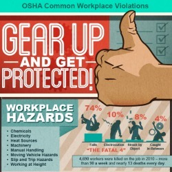 Workplace Safety | Visual.ly | HR | Scoop.it