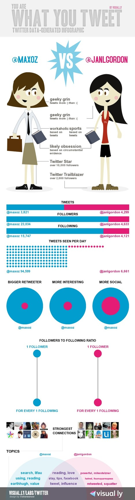 How To Make An Infographic Of Your Twitter Profile | Social media and education | Scoop.it
