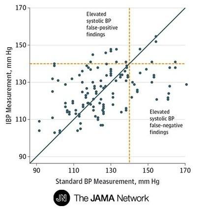 Apps en medicina: No es oro todo lo que reluce | Salud Conectada | Scoop.it