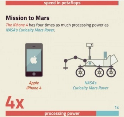 Mind-Boggling Pace of Computing | Daily Infographic | Public Relations & Social Media Insight | Scoop.it