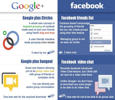 Facebook vs Google+ ★ My Community Manager | infographies | Scoop.it