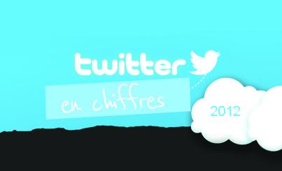 Infographie des statistiques Twitter en 2012 | Community Management Infographics | Scoop.it