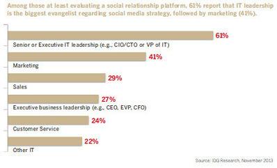 Enterprise social media: New battleground for CIO influence - ZDNet   KKundK - Technology and Change   Scoop.it