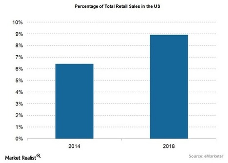 eBay Expected to Report Increased Gross Merchandise Volume | eBay | Scoop.it