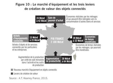 Big Data et objets connectés : des leviers de croissance pour la France | Comarketing-News | Clic France | Scoop.it
