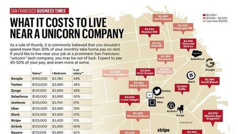 SF unicorn employees must spend 50% of salary to live near work - San Francisco Business Times | Ville et numérique | Scoop.it
