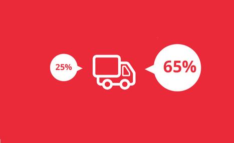 Les internautes et la livraison en 4H : quels comportements ? | E-Commerce - Marketing | Scoop.it