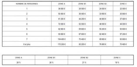 Le PTZ renforcé et le nouveau zonage entrent en vigueur - Logement | Cazamajour & UrbanLaw Avocats | Scoop.it