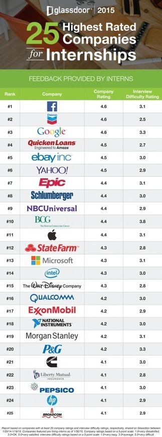 25 Highest Rated Companies for Internships (2015) | Career News | Scoop.it