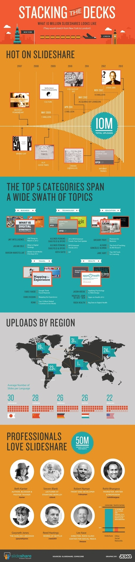 Slideshare reaches 10 million uploads ..  Top 100 Tools slideset is featured. | iGeneration - 21st Century Education | Scoop.it