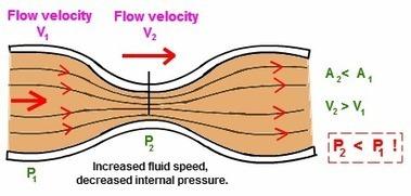 Fundamentals of Fluid Mechanics   thermal and fluid sciences   Scoop.it