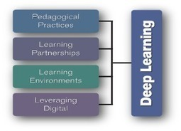 NPDLConnect – New Pedagogies for Deep Learning - connect with others around the globe | blended learning | Scoop.it