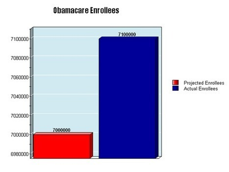 """""""Hey Fox News! This graph saysitall"""" 