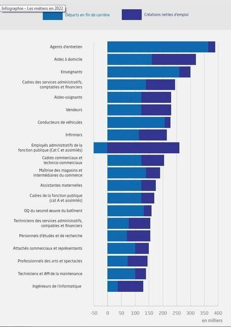 Vers quels métiers s'orienter d'ici 2022 ? [rapport] | Management intergenerationnel | Scoop.it