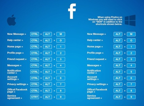 Les Raccourcis Clavier sur #Facebook : La Liste Complète | Time to Learn | Scoop.it
