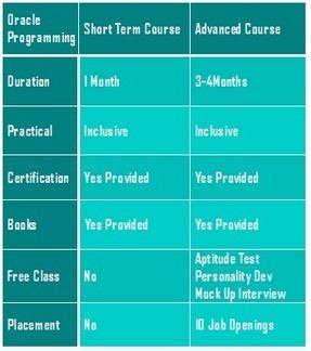 Oracle plsql Training in Bangalore | inspiregec | Scoop.it