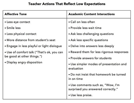 Do We Really Have High Expectations for All? | Teacher Tools and Tips | Scoop.it